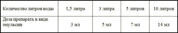 Таблица разведения средства Цифокс